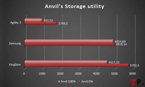 Anvil 1