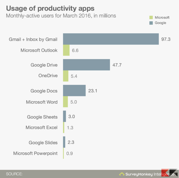 Microsoft vs Google - mobile office apps