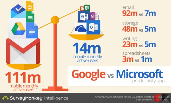Microsoft vs Google - mobile office apps(2)