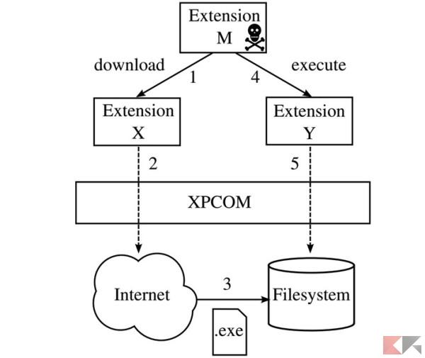 Funzionamento della vulnerabilità cross-extension
