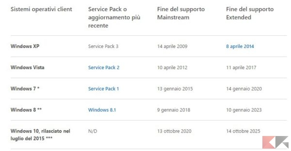 Durata supporto Windows