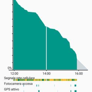 Elephone S3 batteria 2
