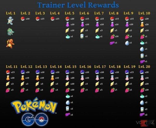 Pokémon Go - screen livello allenatore