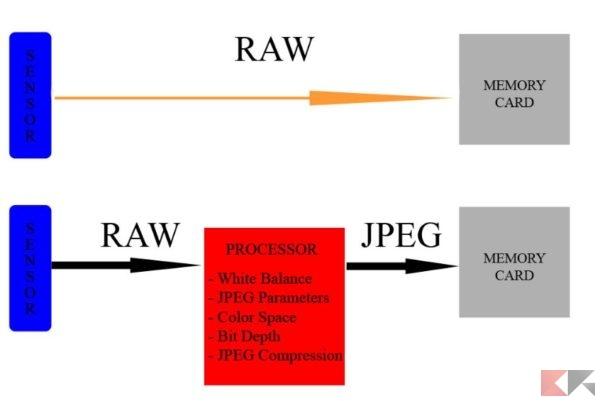 foto raw processo