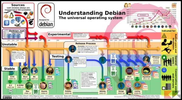 sviluppo di Debian