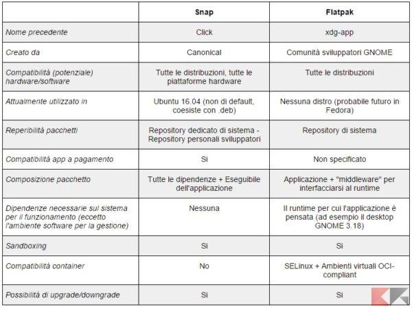 tabella-snap-flatpak