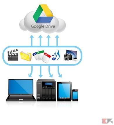 Google Drive su NAS: come portare i propri file cloud in rete locale