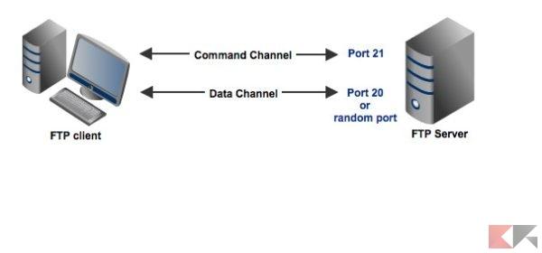 funzionamento FTP