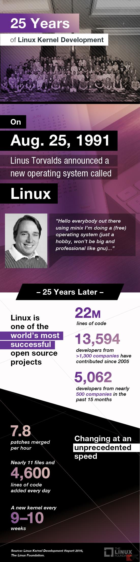 infografica-linux
