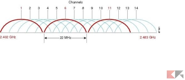 canali-24-ghz