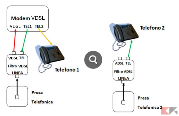 Schema Collegamento Presa Telefonica Rj11 : Come collegare più telefoni su linea voip chimerarevo
