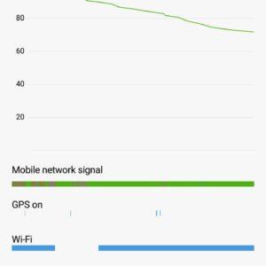Test batteria Xiaomi Mi 5S