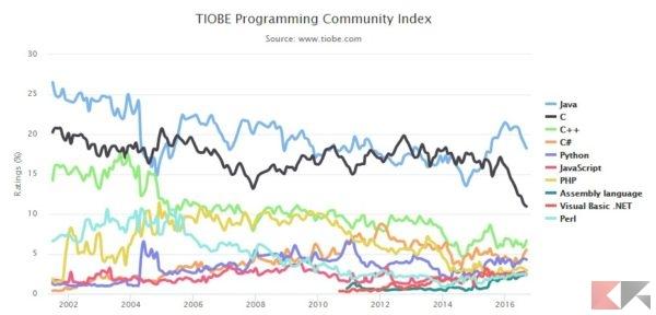 Linguaggi di programmazione più richiesti - Andamento annuo