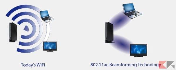 Beamforming - ridurre interferenze del wifi
