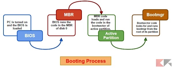 bootloader booting-process