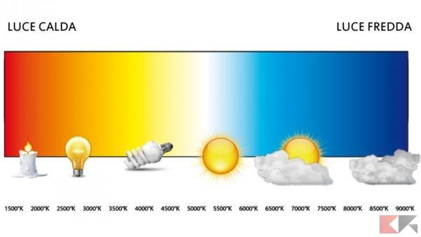 temperaturacolore7a 1160x653