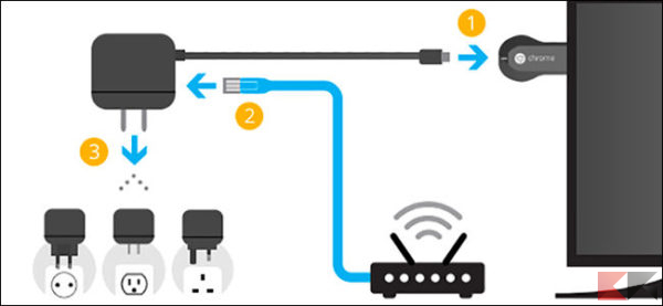 adattatore Ethernet per Chromecast
