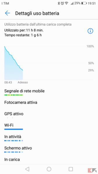 batteria Huawei P8 Lite 2017
