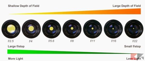 camera 2Baperture