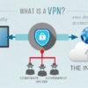 IPVanish: recensione di una delle migliori VPN !