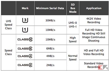 classi di velocità scheda SD