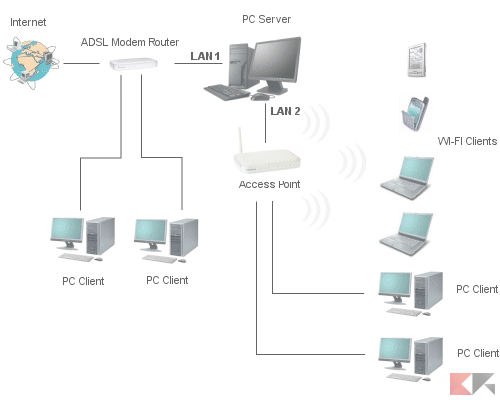 Access point cos 39 e come funziona chimerarevo - Impianto wi fi per casa ...