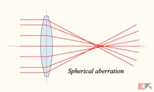 Lens sphericalaberration