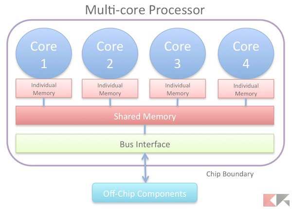 processori multi-core