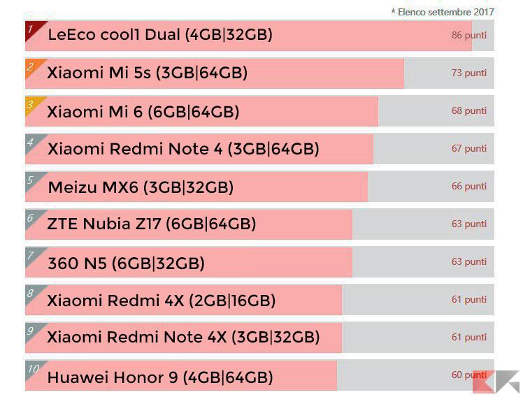 I migliori 10 smartphone per rapporto qualitàprezzo di Settembre 2017 [Antutu benchmark] migliori smartphone