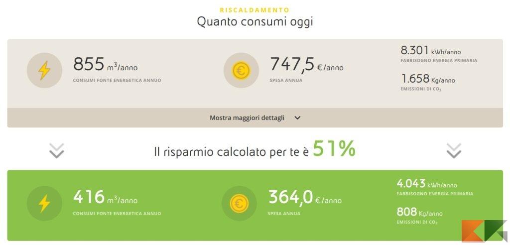 Risparmio consumi casa