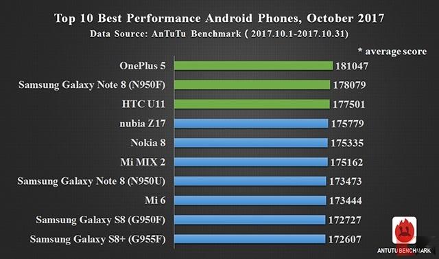 I migliori 10 smartphone di Ottobre 2017 [Antutu benchmark] migliori smartphone