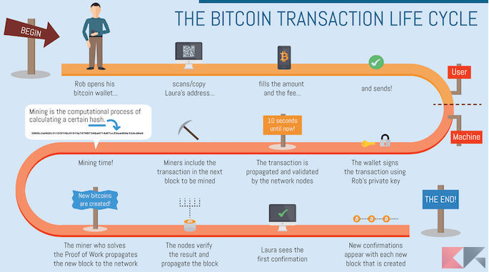 FIG 3 LIFE CYCLE OF BITCOIN TRANSACTION