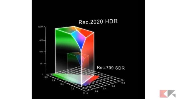 Snapdragon 845 Rec. 2020
