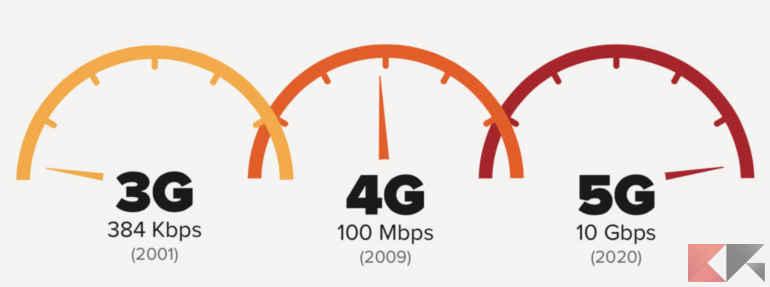 5g speedometer logo