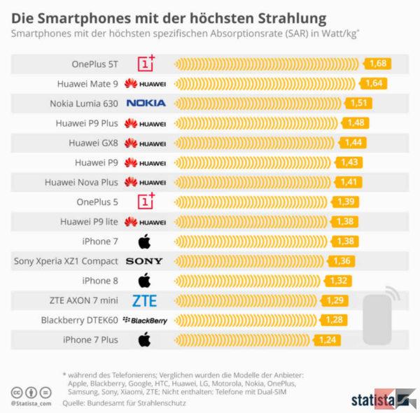 emissioni smartphone - valori SAR