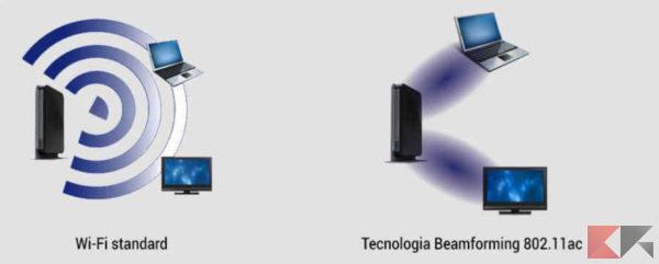 Beamforming: cos'è e come funziona