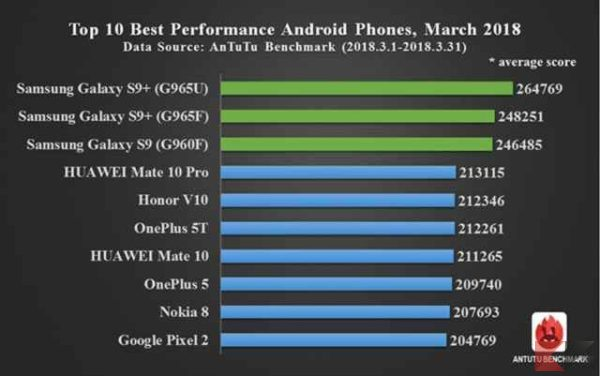 I migliori 10 smartphone di Marzo 2018 [Antutu benchmark] - migliori smartphone