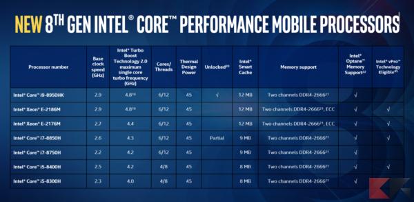 Intel Core 8th Gen: tutte le novità sui processori di nuova generazione