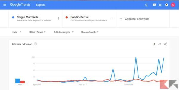 usare google trends