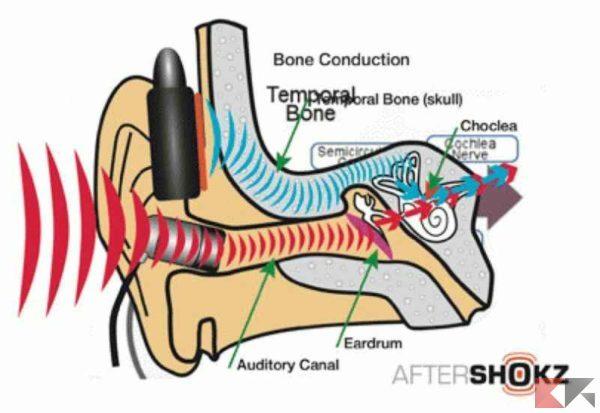 cuffie a conduzione ossea