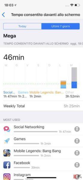 utilizzo schermo iphone