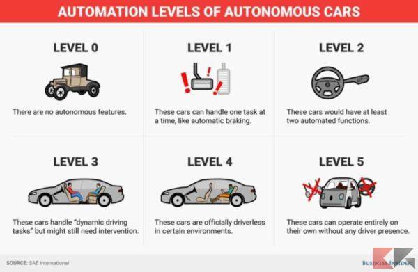 guida assistita guida autonoma