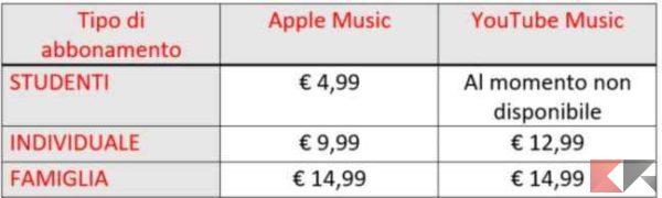 prezzi apple music youtube music