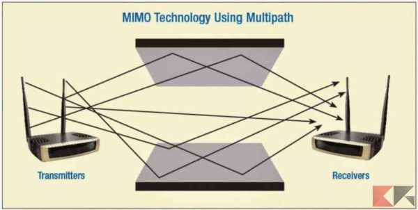 tecnologia MIMO