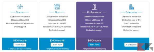 GeoSurf Residential Proxy Network