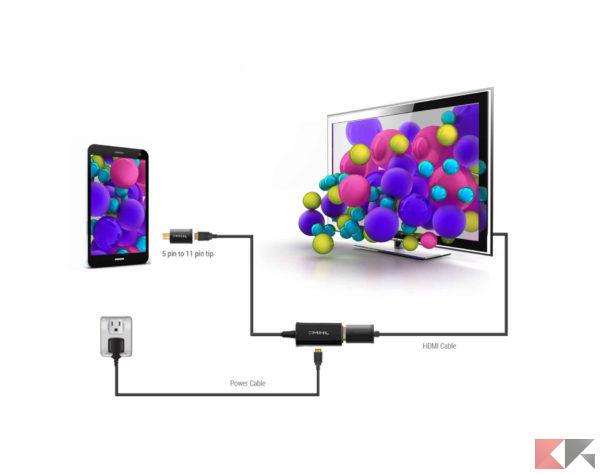 come collegare il telefono alla tv con cavo mhl