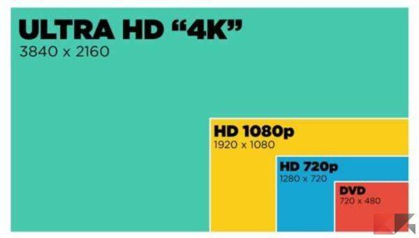 Smart TV: le migliori da comprare