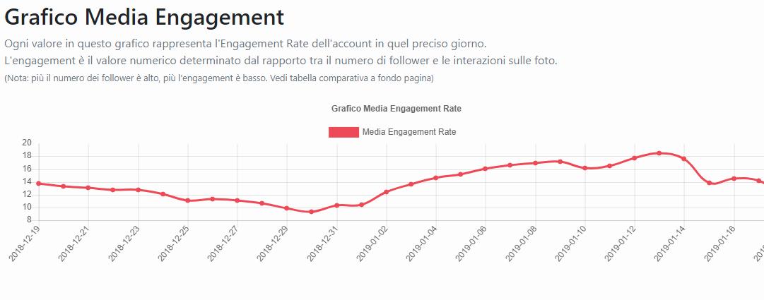 FollowerStat.it Instagram Insights 5