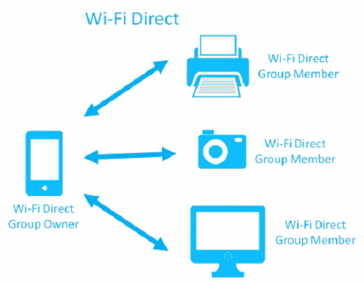 WiFi Direct cos'è e come funziona