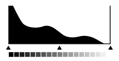 istogramma scuro scorretto